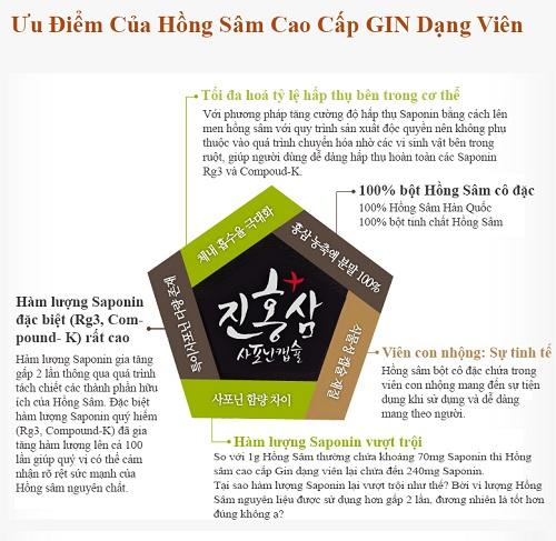 ưu điểm nổi bật của gin hongsam saponin capsule plus